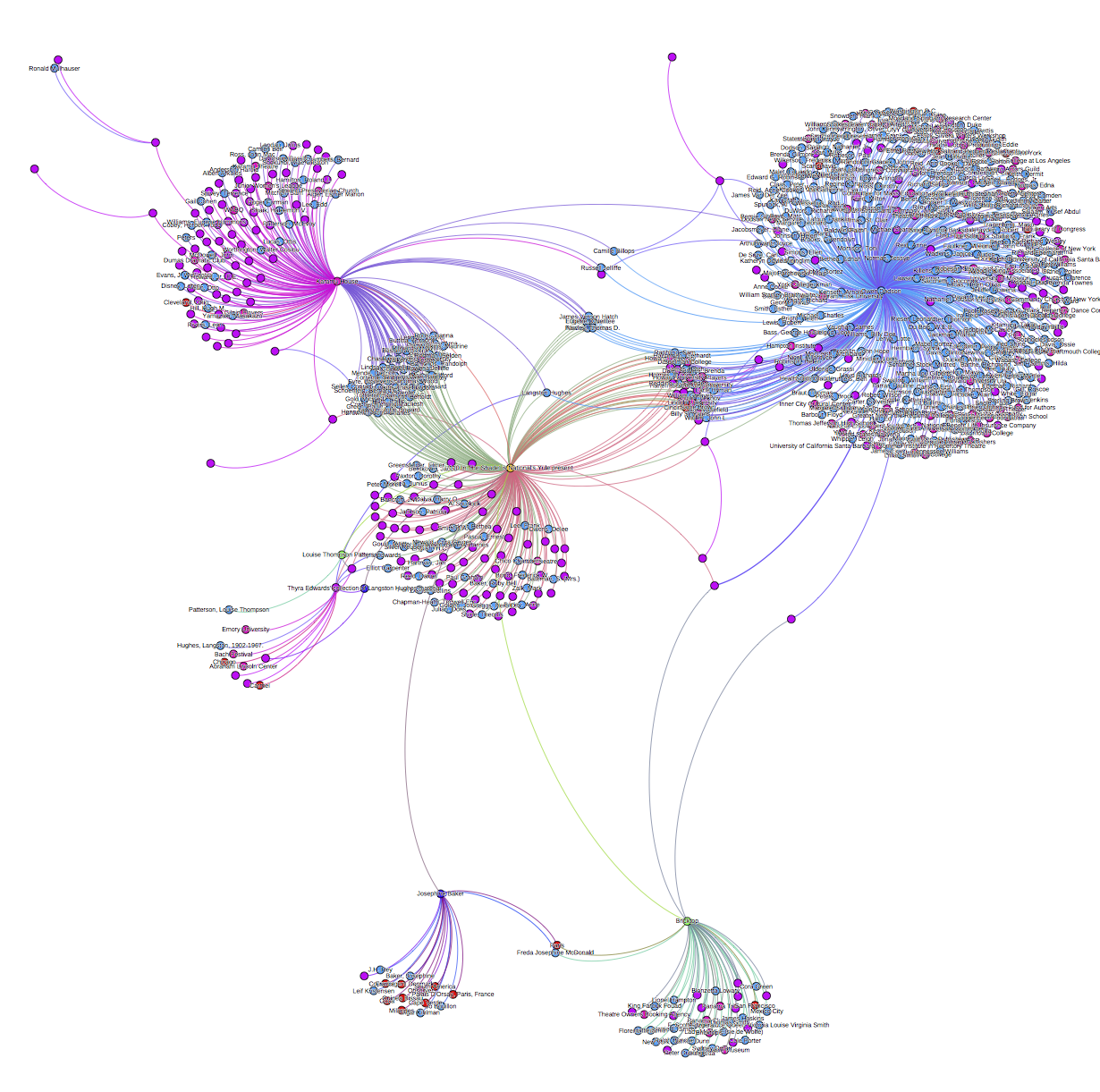 This network graph (made with Gephi) visualizes connections among a selection of 20th century African American collections in MARBL.