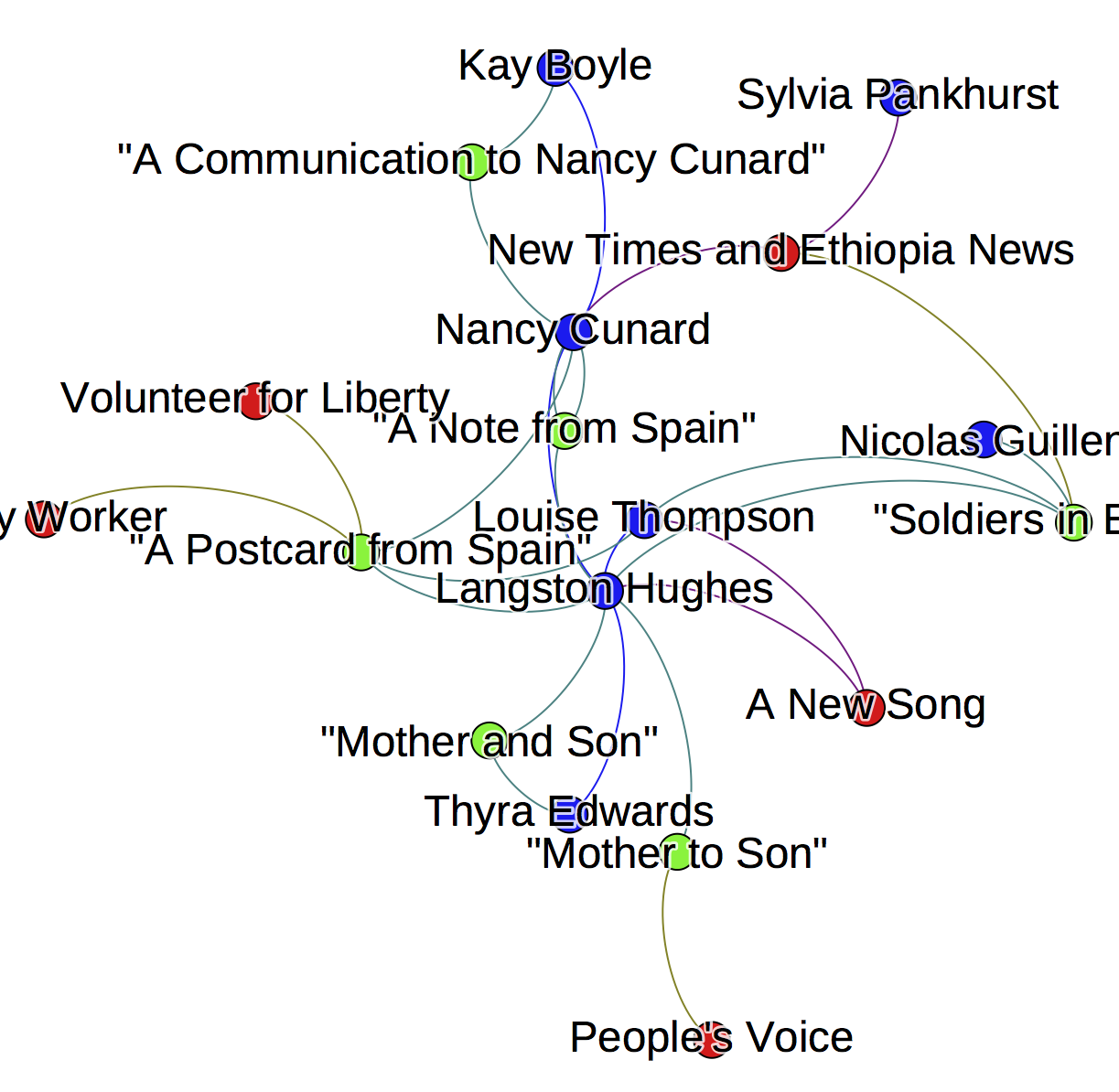 "The network graphs documents connections among Louise Thompson, Langston Hughes, Nicolas Guillen, Thyra Edwards, Nancy Cunard, Sylvia Pankhurst, and Kay Boyle. It includes poems ""A Communication to Nancy Cunard,"" ""Soldiers in Ethiopia,"" ""A Note from Spain,"" ""Mother to Son,"" and ""Mother and Son"""