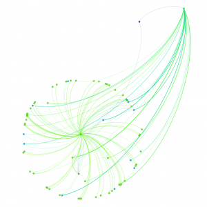 Green comet-like network graph, with a circle of nodes that all have edges to the a point behind.