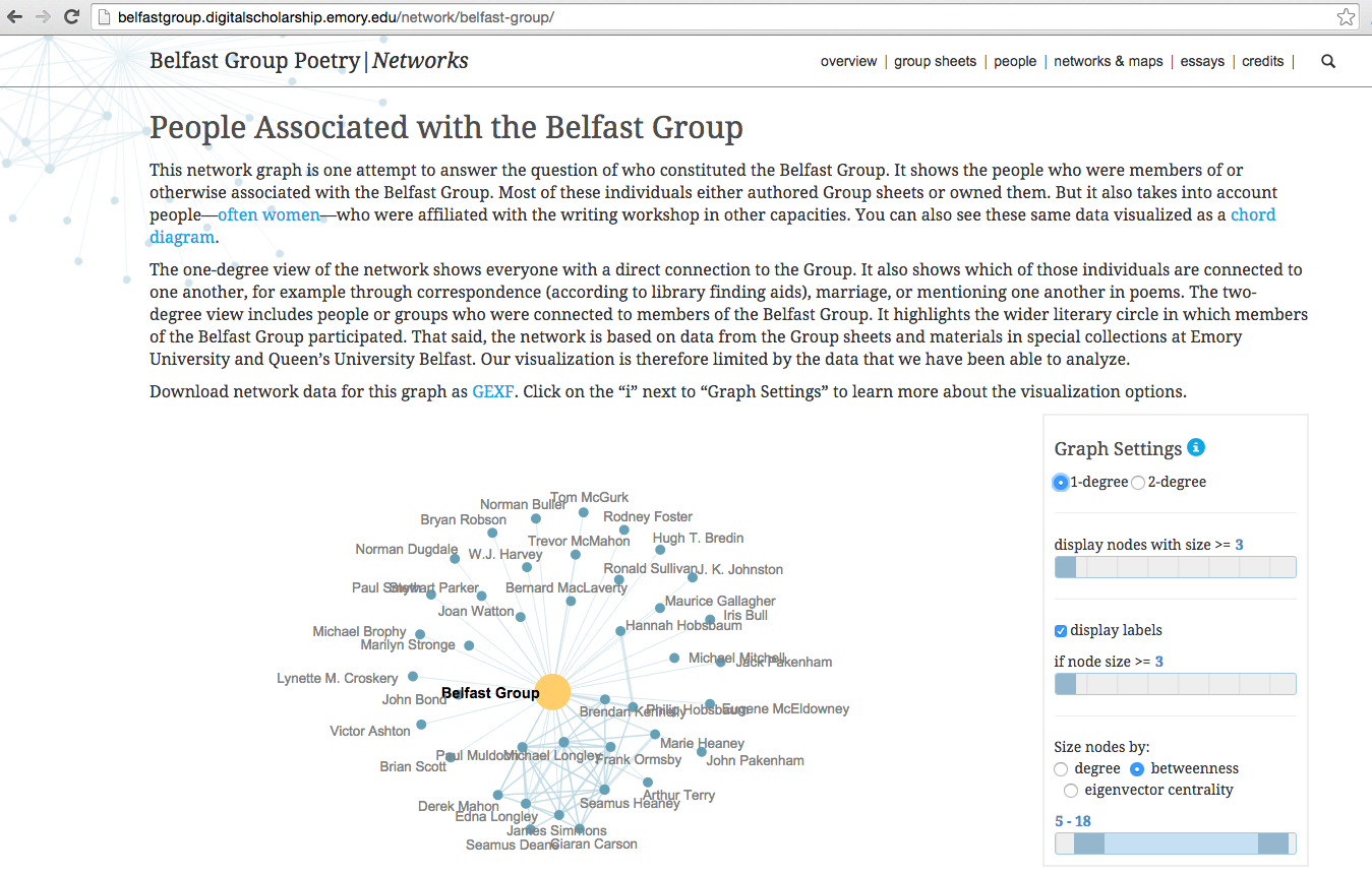 A screen shot of the Belfast Group Poetry Network project. Paragraphs of text and a network graph of individuals associated with the Belfast Group.