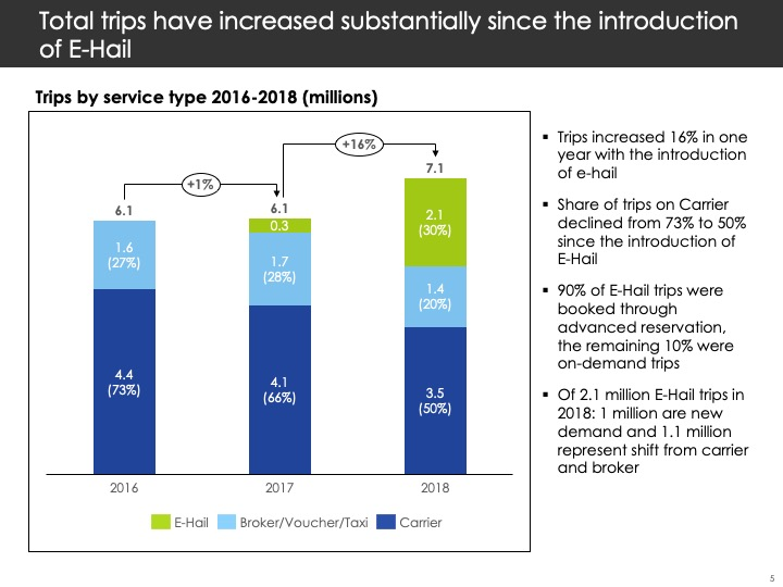 Slide showing increase in trips from 2016 - 2018 (see table below)
