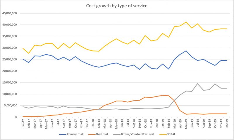 Chart showing trend lines for spending by service type