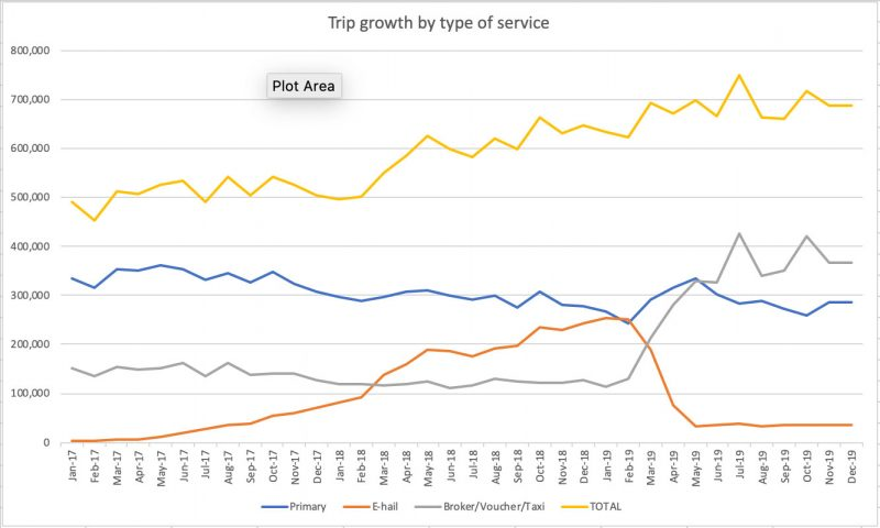 Chart showing trend lines for different paratransit service types