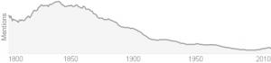 contumacious graph over century