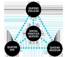 social-practice-queens-triad-300x261
